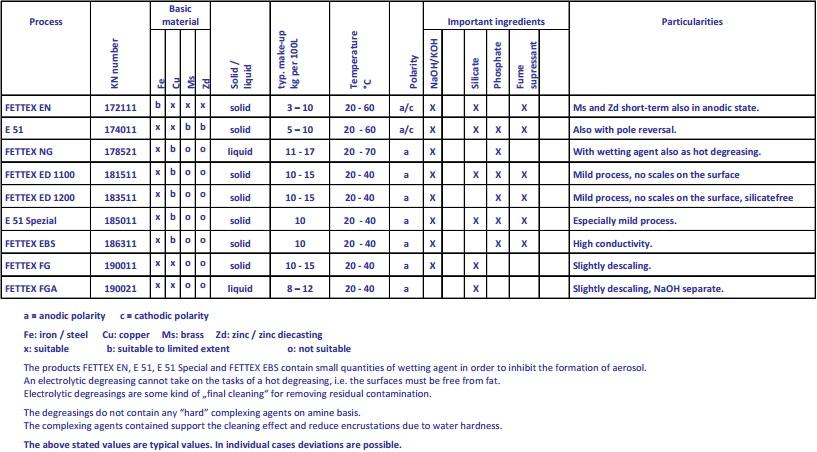 Electrolytic degreasings